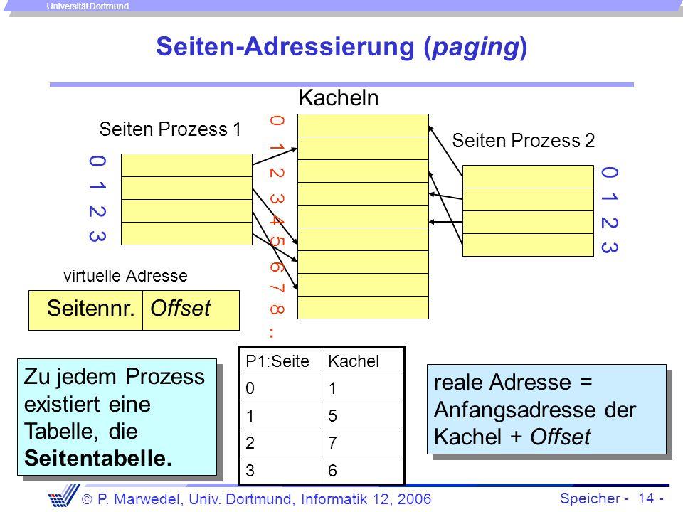 Speicher - 14 -  P. Marwedel, Univ. Dortmund, Informatik 12, 2006 Universität Dortmund Seiten-Adressierung (paging) Kacheln 0 1 2 3 4 5 6 7 8.. 0 1 2
