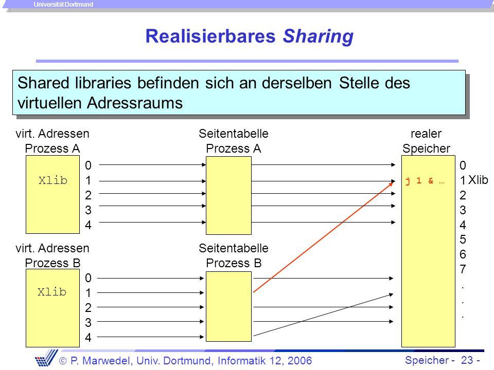 Speicher - 23 -  P. Marwedel, Univ. Dortmund, Informatik 12, 2006 Universität Dortmund Realisierbares Sharing Shared libraries befinden sich an derse