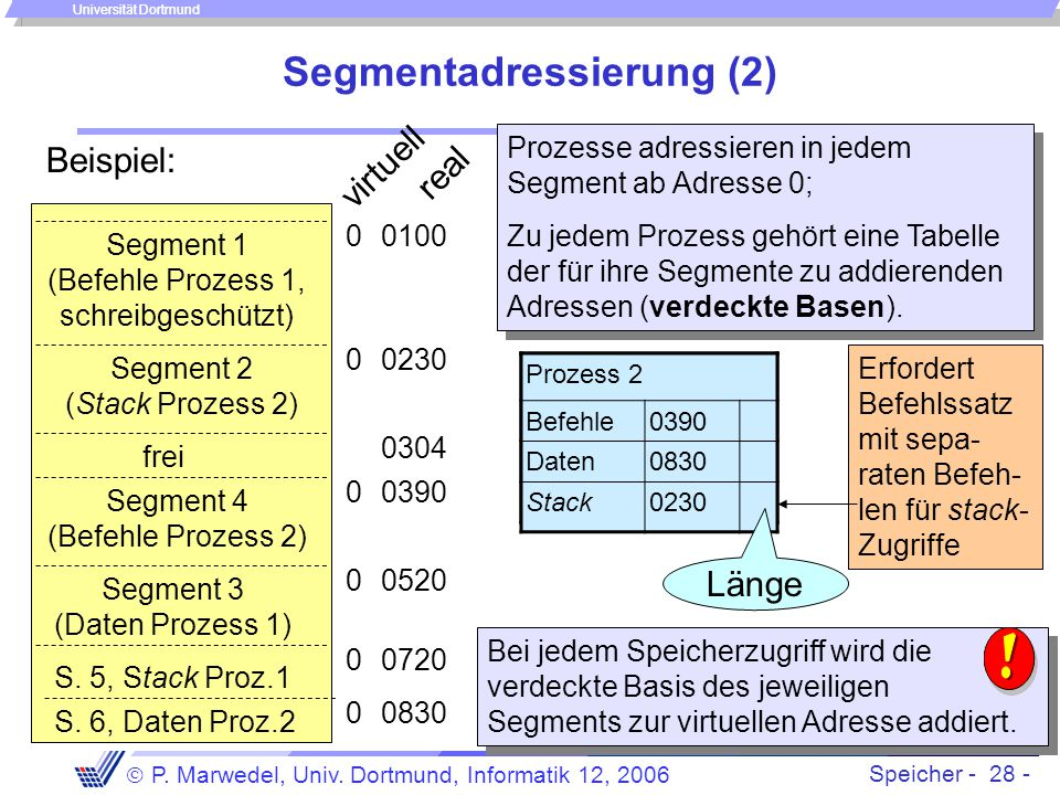 Speicher - 28 -  P. Marwedel, Univ. Dortmund, Informatik 12, 2006 Universität Dortmund Prozess 1 Befehle0100 Daten0520 Stack0720 Segmentadressierung