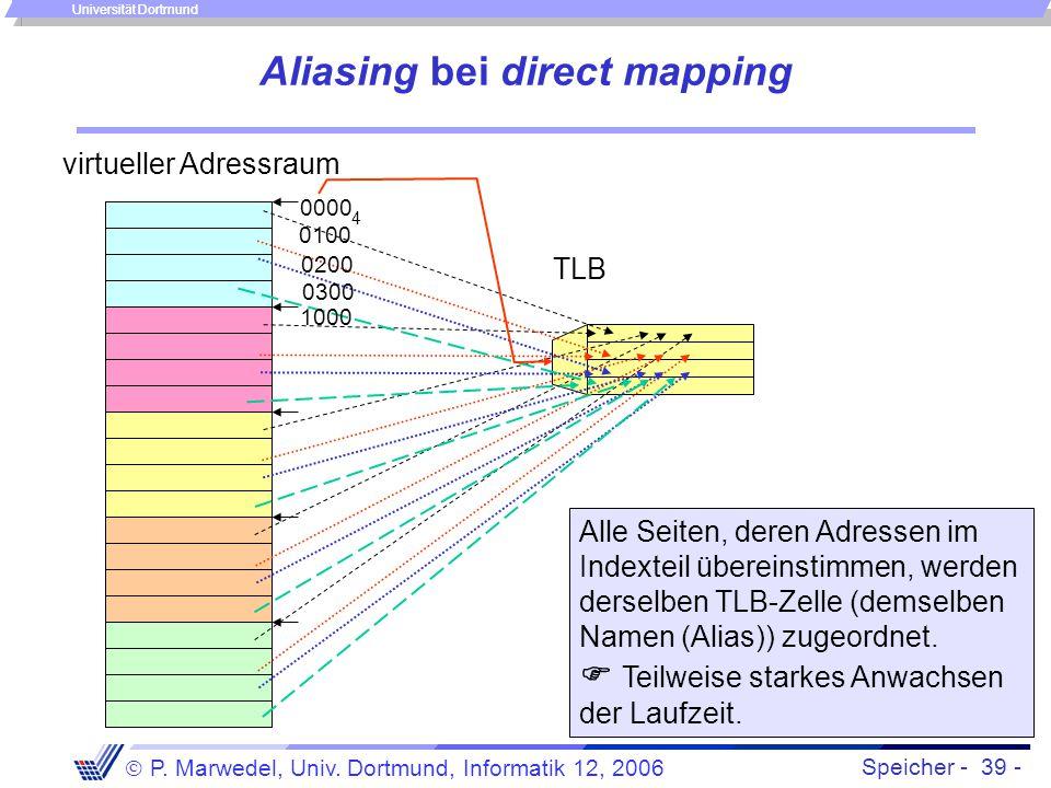 Speicher - 39 -  P. Marwedel, Univ. Dortmund, Informatik 12, 2006 Universität Dortmund Aliasing bei direct mapping TLB virtueller Adressraum 0000 100