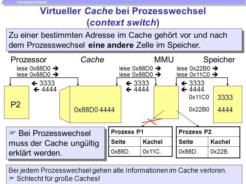 Speicher - 60 -  P. Marwedel, Univ. Dortmund, Informatik 12, 2006 Universität Dortmund Virtueller Cache bei Prozesswechsel (context switch) Cache les