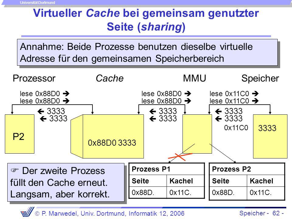 Speicher - 62 -  P. Marwedel, Univ. Dortmund, Informatik 12, 2006 Universität Dortmund Virtueller Cache bei gemeinsam genutzter Seite (sharing) Cache