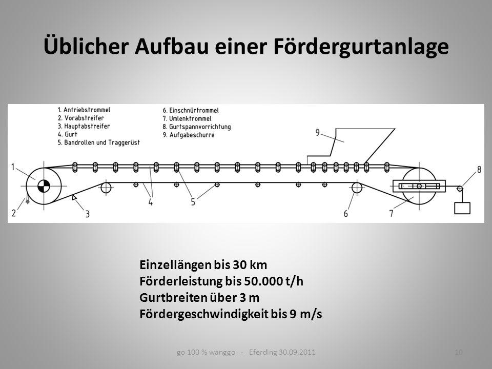 Üblicher Aufbau einer Fördergurtanlage 10go 100 % wanggo - Eferding 30.09.2011 Einzellängen bis 30 km Förderleistung bis 50.000 t/h Gurtbreiten über 3