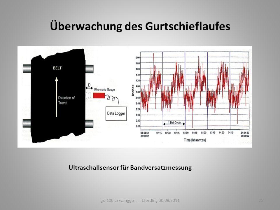 25go 100 % wanggo - Eferding 30.09.2011 Überwachung des Gurtschieflaufes Ultraschallsensor für Bandversatzmessung