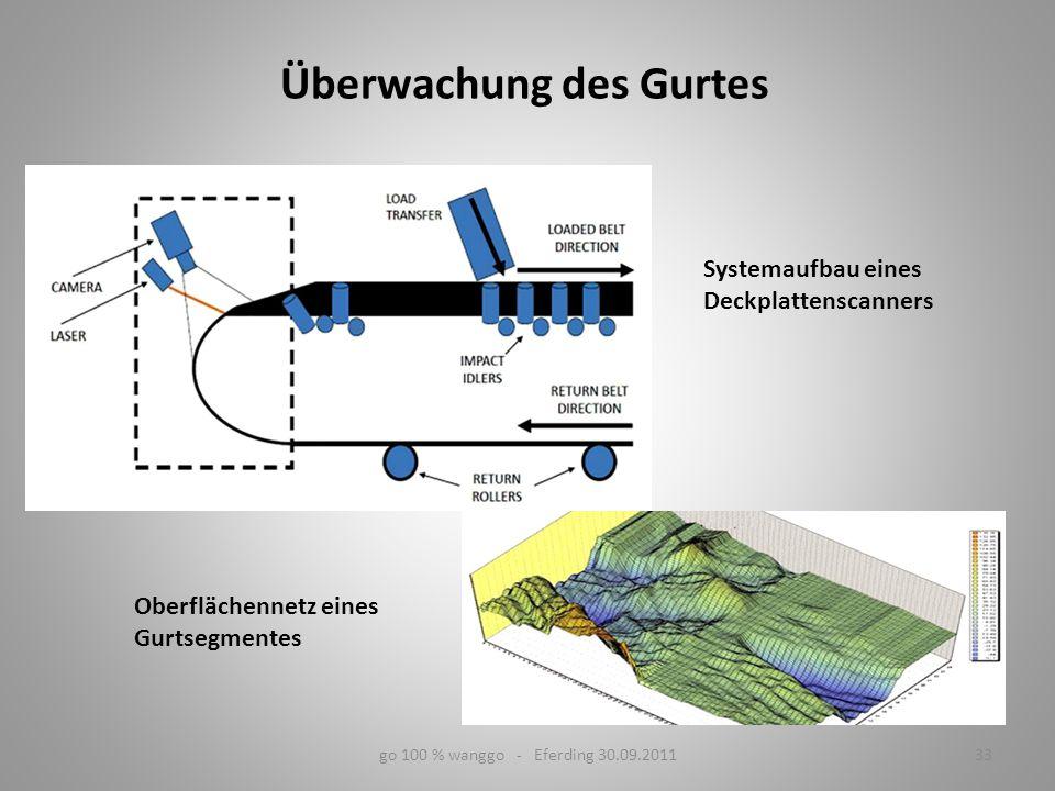 go 100 % wanggo - Eferding 30.09.201133 Systemaufbau eines Deckplattenscanners Oberflächennetz eines Gurtsegmentes Überwachung des Gurtes