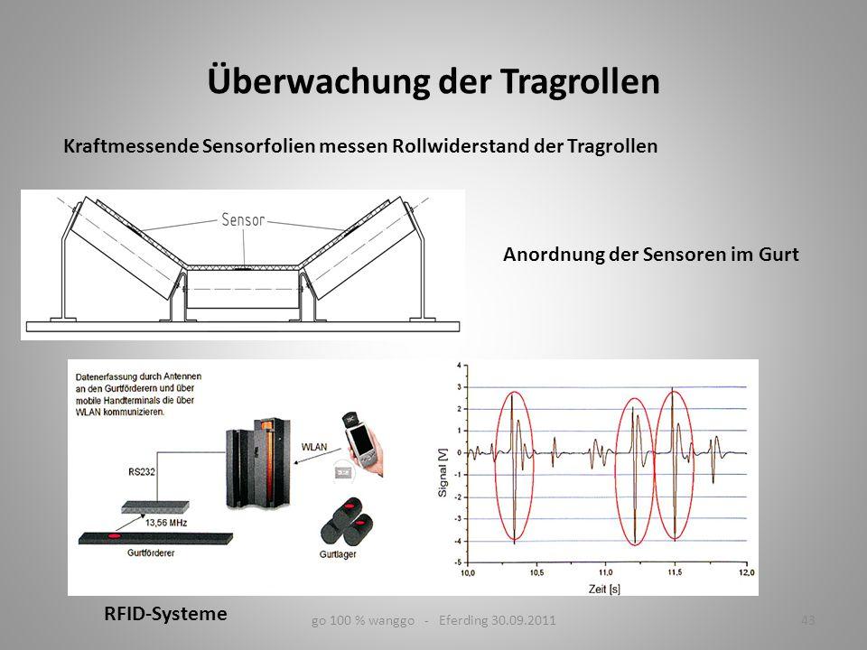 go 100 % wanggo - Eferding 30.09.201143 Überwachung der Tragrollen Anordnung der Sensoren im Gurt Kraftmessende Sensorfolien messen Rollwiderstand der