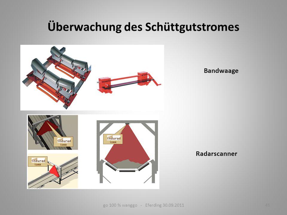 go 100 % wanggo - Eferding 30.09.201145 Überwachung des Schüttgutstromes Bandwaage Radarscanner