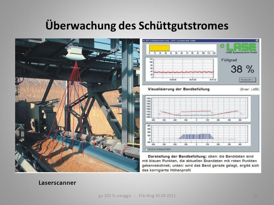 go 100 % wanggo - Eferding 30.09.201146 Laserscanner Überwachung des Schüttgutstromes