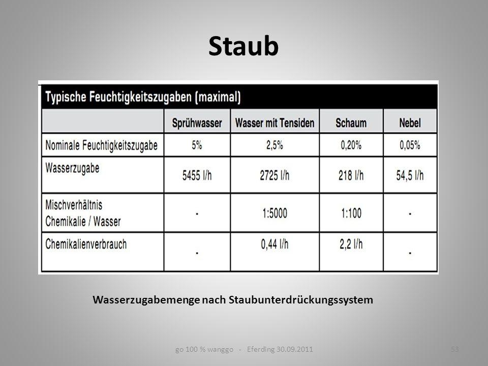 go 100 % wanggo - Eferding 30.09.201153 Wasserzugabemenge nach Staubunterdrückungssystem Staub