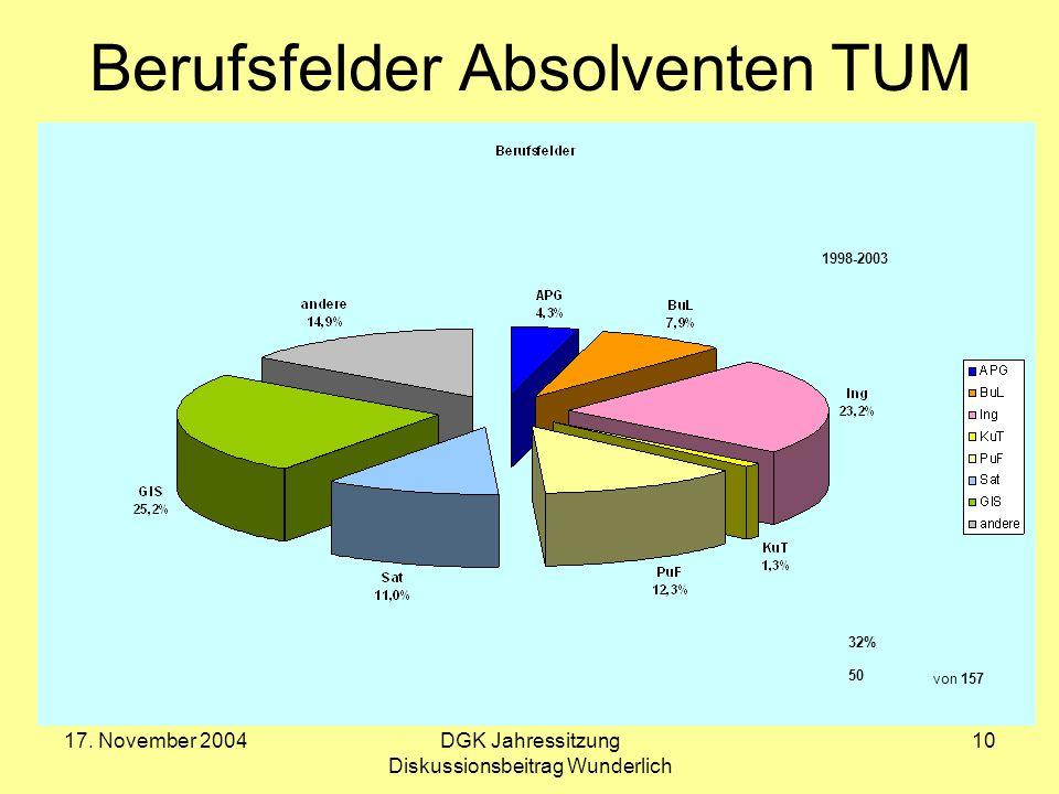 17. November 2004DGK Jahressitzung Diskussionsbeitrag Wunderlich 10 Berufsfelder Absolventen TUM 32% 50 von 157 1998-2003
