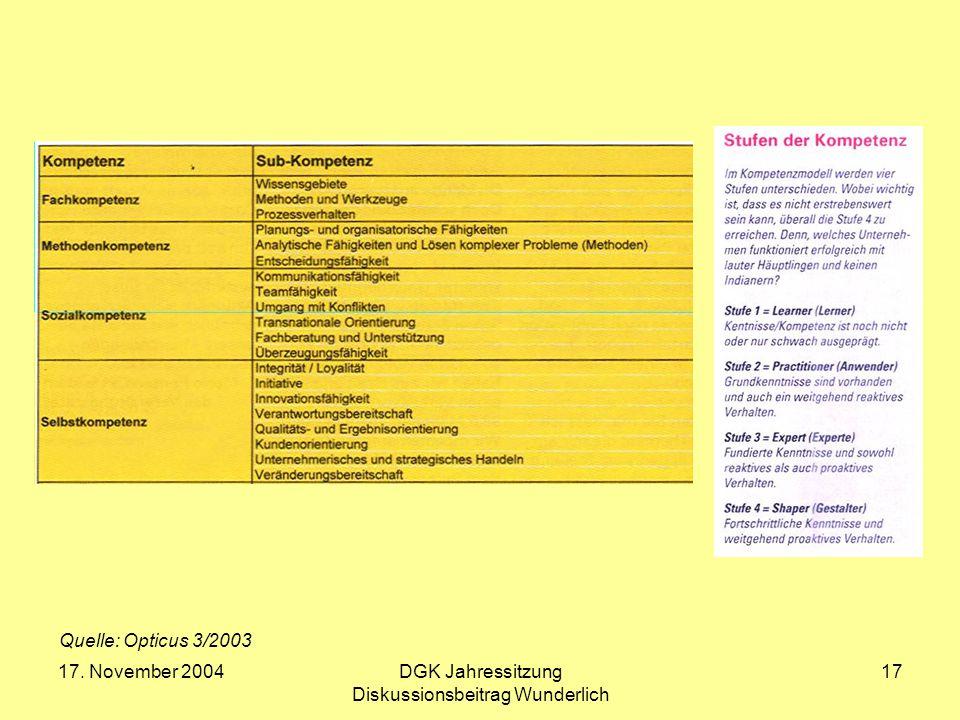 17. November 2004DGK Jahressitzung Diskussionsbeitrag Wunderlich 17 Quelle: Opticus 3/2003