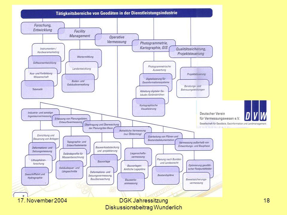 17. November 2004DGK Jahressitzung Diskussionsbeitrag Wunderlich 18