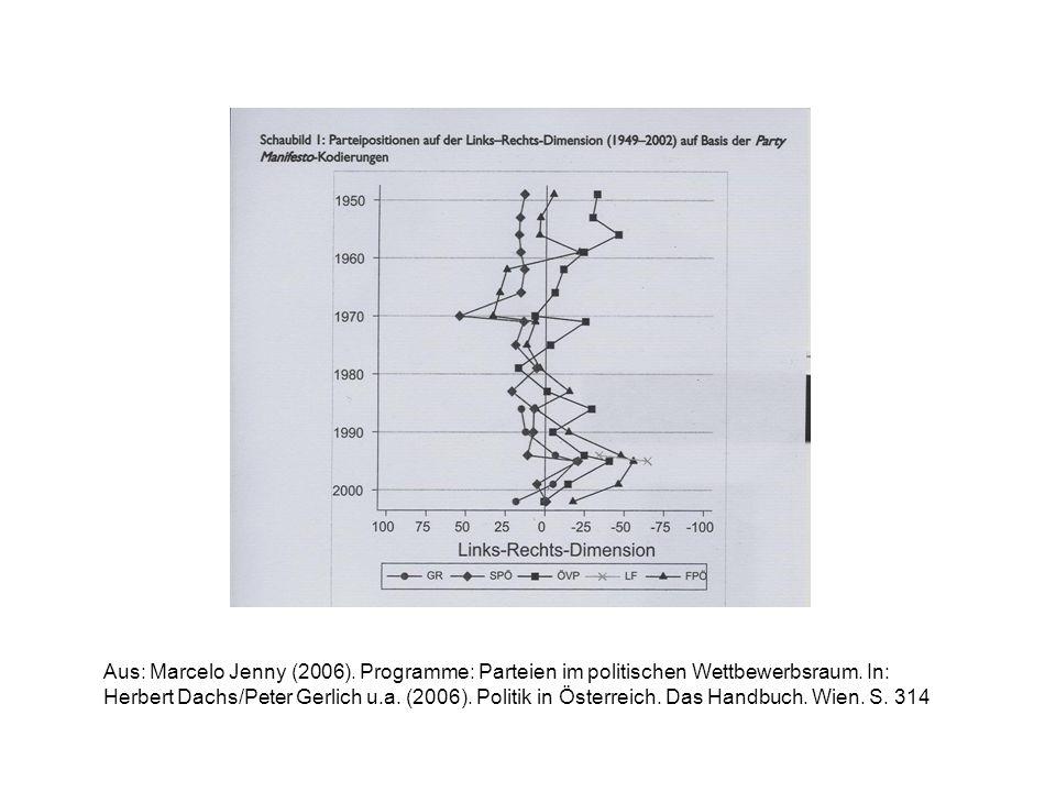 Aus: Marcelo Jenny (2006). Programme: Parteien im politischen Wettbewerbsraum. In: Herbert Dachs/Peter Gerlich u.a. (2006). Politik in Österreich. Das