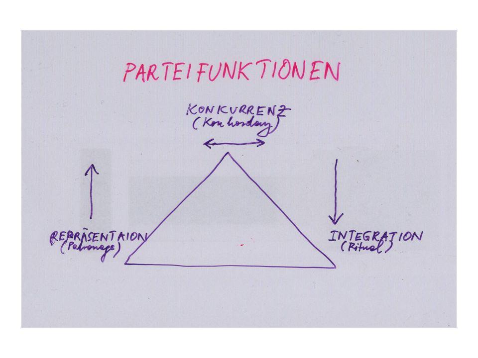 Prüfungsliteratur Dachs, Herbert u.a.(Hrsg.)(2006): Politik in Ö sterreich.