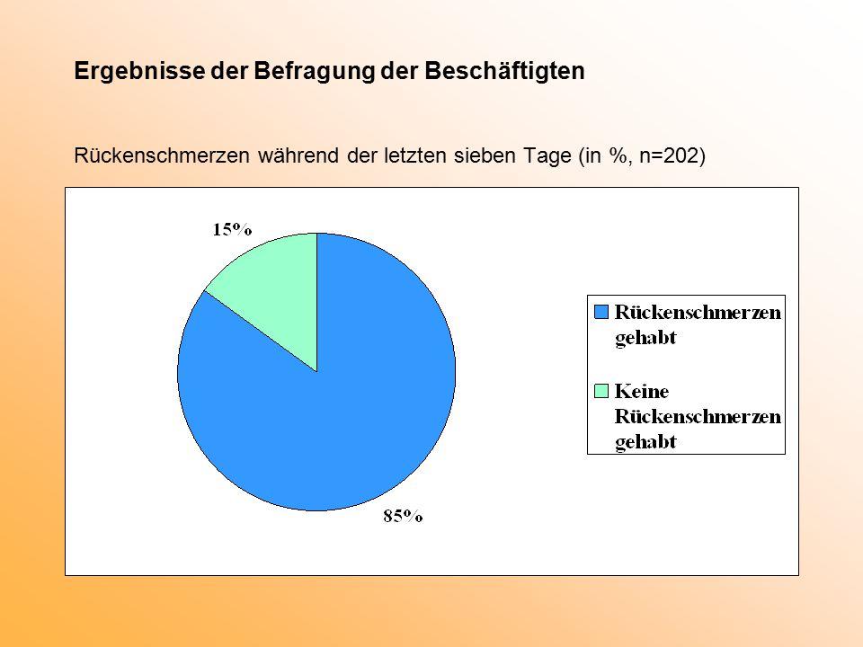 Ergebnisse der Befragung der Beschäftigten Rückenschmerzen während der letzten sieben Tage (in %, n=202)
