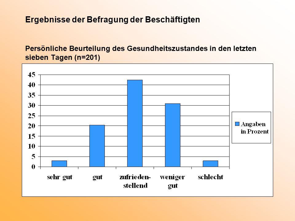 Ergebnisse der Befragung der Beschäftigten Persönliche Beurteilung des Gesundheitszustandes in den letzten sieben Tagen (n=201)
