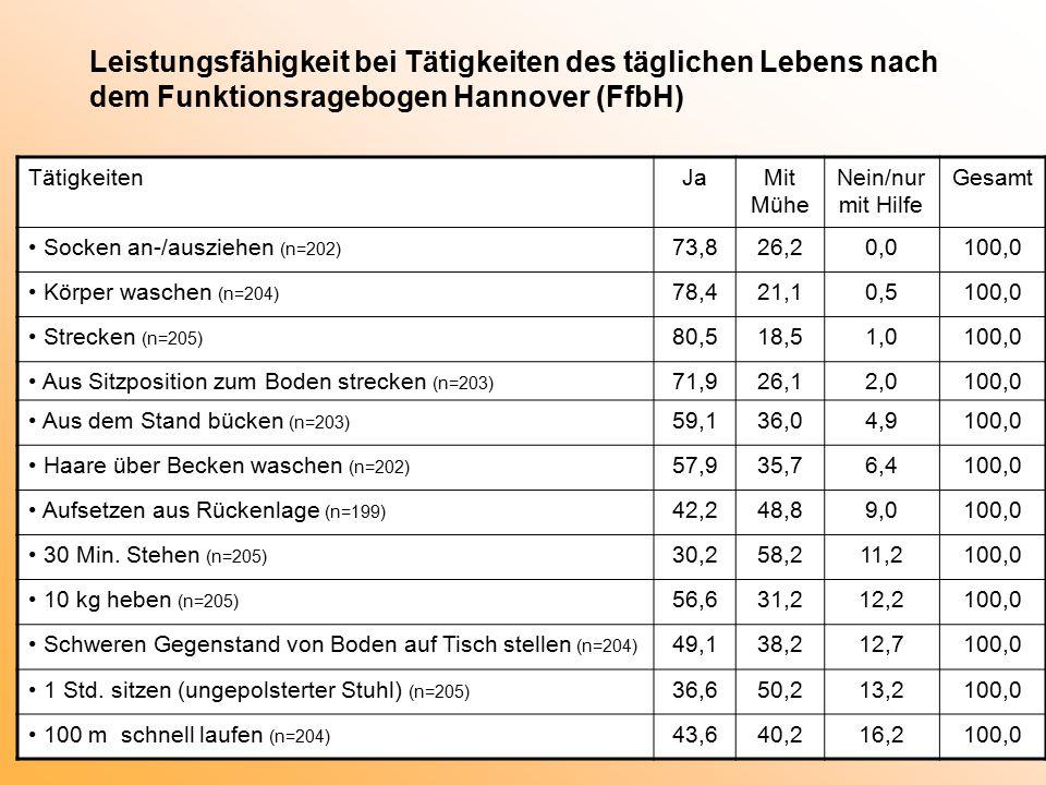 Leistungsfähigkeit bei Tätigkeiten des täglichen Lebens nach dem Funktionsragebogen Hannover (FfbH) TätigkeitenJaMit Mühe Nein/nur mit Hilfe Gesamt Socken an-/ausziehen (n=202) 73,826,20,0100,0 Körper waschen (n=204) 78,421,10,5100,0 Strecken (n=205) 80,518,51,0100,0 Aus Sitzposition zum Boden strecken (n=203) 71,926,12,0100,0 Aus dem Stand bücken (n=203) 59,136,04,9100,0 Haare über Becken waschen (n=202) 57,935,76,4100,0 Aufsetzen aus Rückenlage (n=199) 42,248,89,0100,0 30 Min.