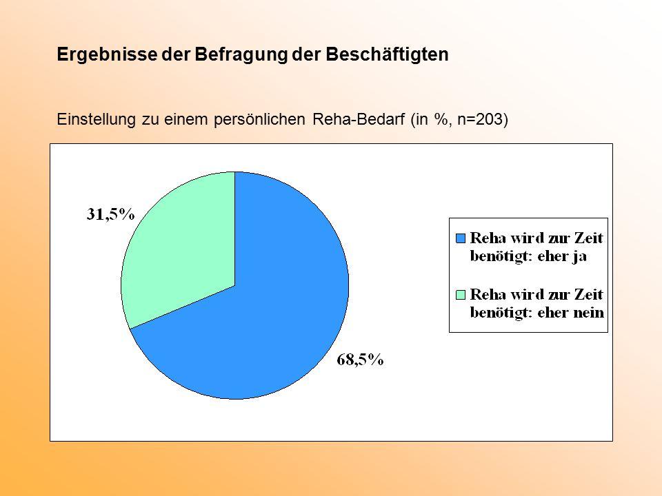 Ergebnisse der Befragung der Beschäftigten Einstellung zu einem persönlichen Reha-Bedarf (in %, n=203)