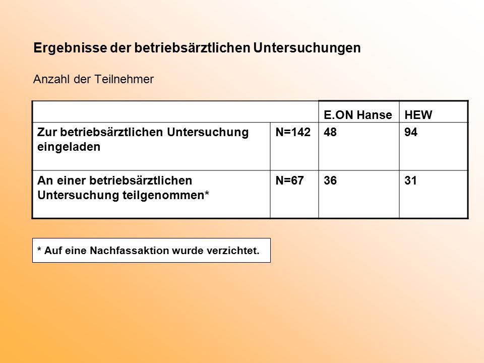 Ergebnisse der betriebsärztlichen Untersuchungen Anzahl der Teilnehmer Zur betriebsärztlichen Untersuchung eingeladen N=1424894 An einer betriebsärztlichen Untersuchung teilgenommen* N=673631 E.ON HanseHEW * Auf eine Nachfassaktion wurde verzichtet.