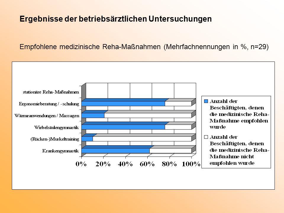 Ergebnisse der betriebsärztlichen Untersuchungen Empfohlene medizinische Reha-Maßnahmen (Mehrfachnennungen in %, n=29)