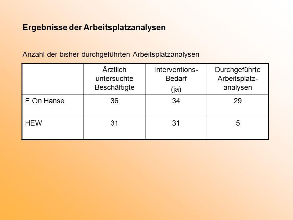 Ergebnisse der Arbeitsplatzanalysen Anzahl der bisher durchgeführten Arbeitsplatzanalysen Ärztlich untersuchte Beschäftigte Interventions- Bedarf (ja) Durchgeführte Arbeitsplatz- analysen E.On Hanse363429 HEW31 5