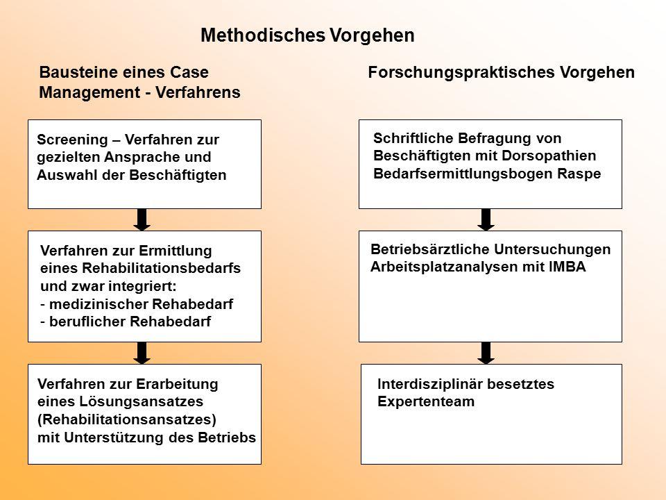 Methodisches Vorgehen Bausteine eines Case Management - Verfahrens Forschungspraktisches Vorgehen Screening – Verfahren zur gezielten Ansprache und Au