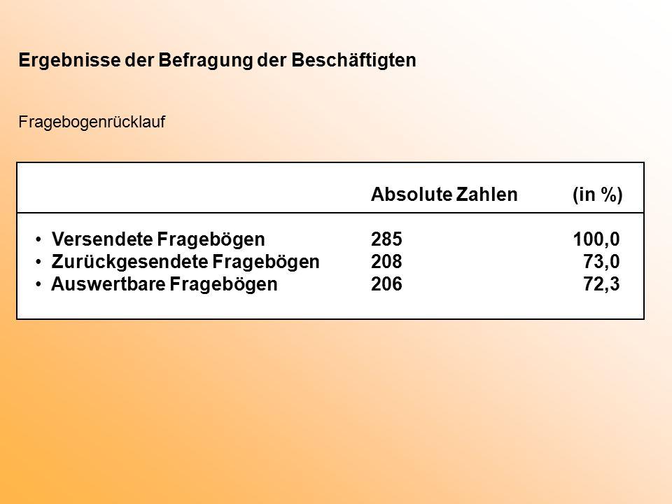 Ergebnisse der Befragung der Beschäftigten Fragebogenrücklauf Absolute Zahlen(in %) Versendete Fragebögen285100,0 Zurückgesendete Fragebögen208 73,0 Auswertbare Fragebögen206 72,3