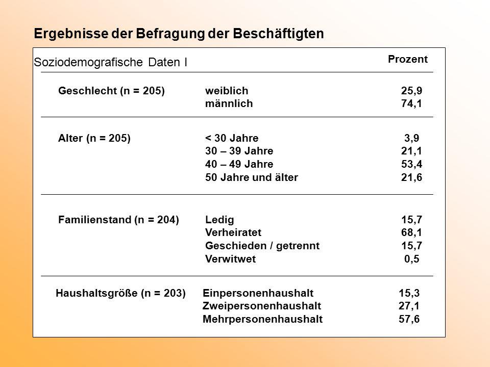 Prozent Ergebnisse der Befragung der Beschäftigten Soziodemografische Daten I Geschlecht (n = 205)weiblich25,9 männlich74,1 Alter (n = 205) < 30 Jahre 3,9 30 – 39 Jahre21,1 40 – 49 Jahre53,4 50 Jahre und älter21,6 Familienstand (n = 204)Ledig15,7 Verheiratet68,1 Geschieden / getrennt15,7 Verwitwet 0,5 Haushaltsgröße (n = 203)Einpersonenhaushalt15,3 Zweipersonenhaushalt27,1 Mehrpersonenhaushalt57,6