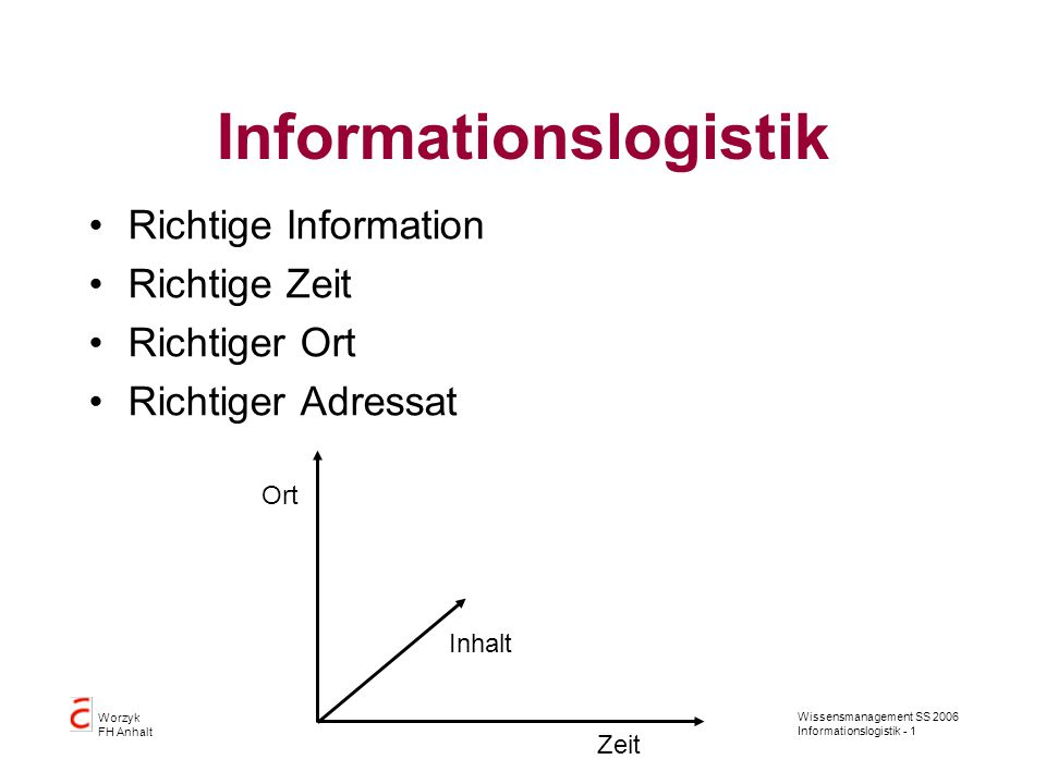 Wissensmanagement SS 2006 Informationslogistik - 1 Worzyk FH Anhalt Informationslogistik Richtige Information Richtige Zeit Richtiger Ort Richtiger Adressat Zeit Ort Inhalt