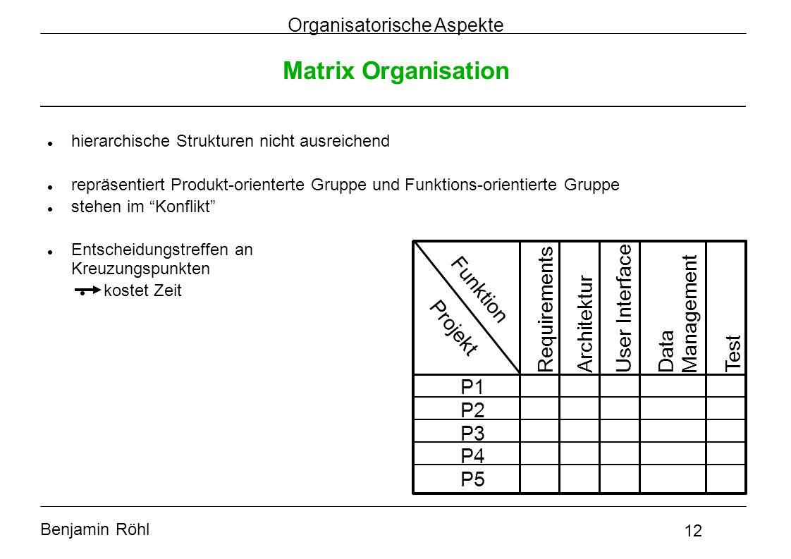 Benjamin Röhl 12 Organisatorische Aspekte Matrix Organisation hierarchische Strukturen nicht ausreichend repräsentiert Produkt-orienterte Gruppe und F