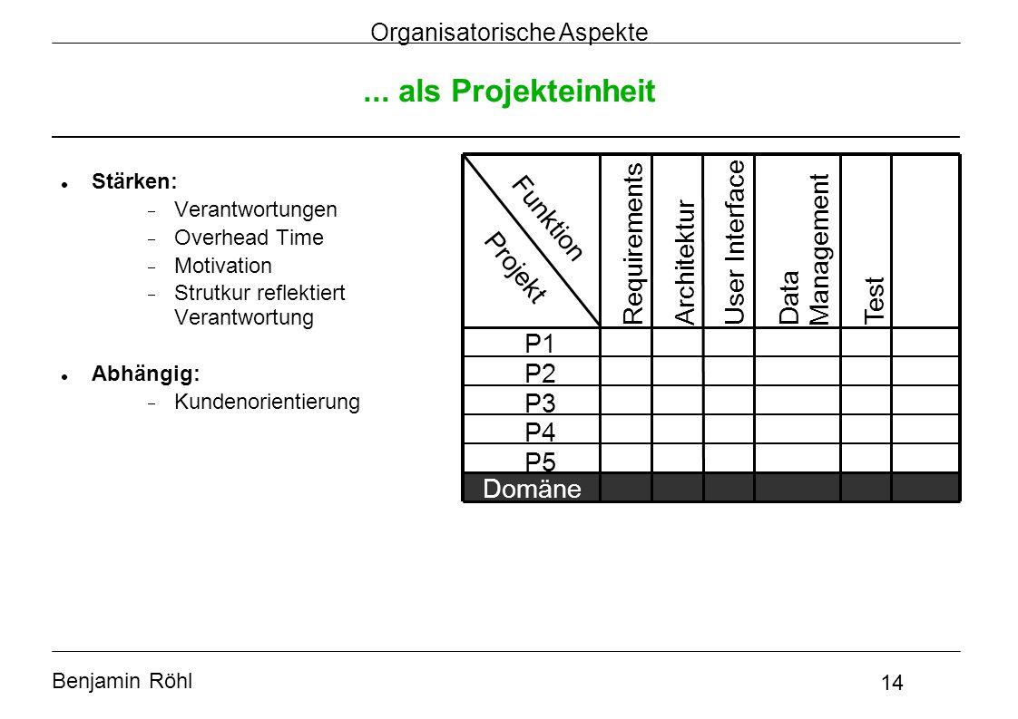 Benjamin Röhl 14 Organisatorische Aspekte... als Projekteinheit Projekt Funktion P1 P2 P3 P4 P5 Requirements Architektur User Interface Data Managemen