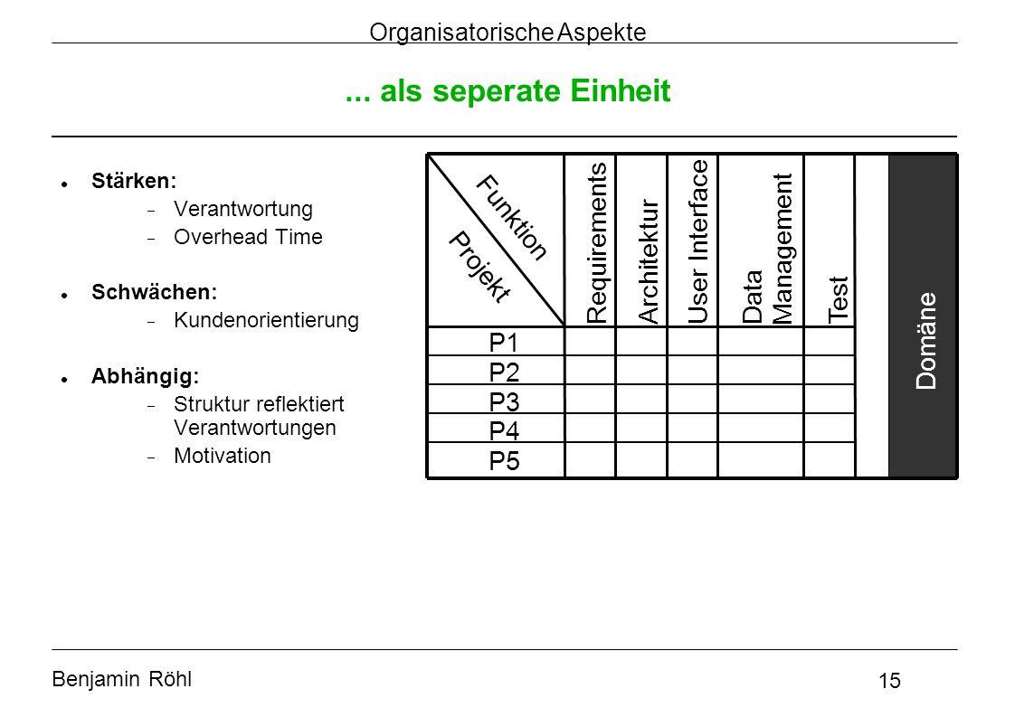 Benjamin Röhl 15 Organisatorische Aspekte... als seperate Einheit Projekt Funktion P1 P2 P3 P4 P5 Requirements Architektur User Interface Data Managem