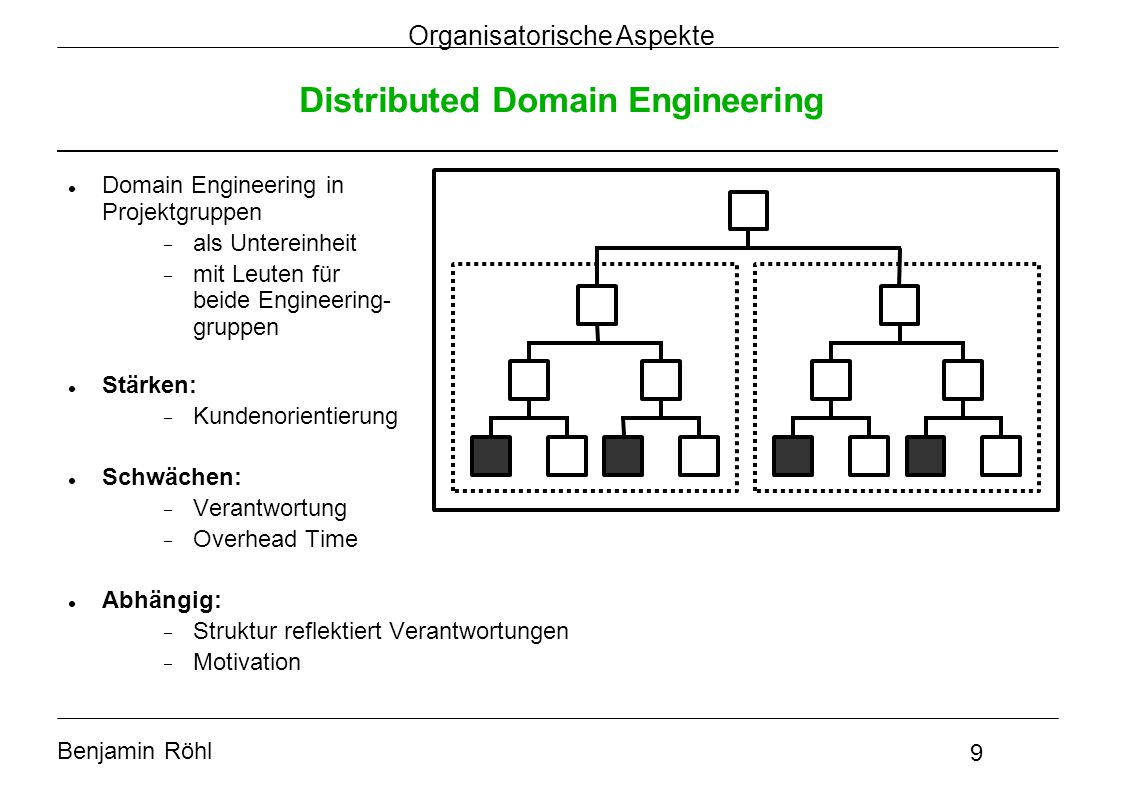 Benjamin Röhl 9 Organisatorische Aspekte Distributed Domain Engineering Domain Engineering in Projektgruppen  als Untereinheit  mit Leuten für beide Engineering- gruppen Stärken:  Kundenorientierung Schwächen:  Verantwortung  Overhead Time Abhängig:  Struktur reflektiert Verantwortungen  Motivation