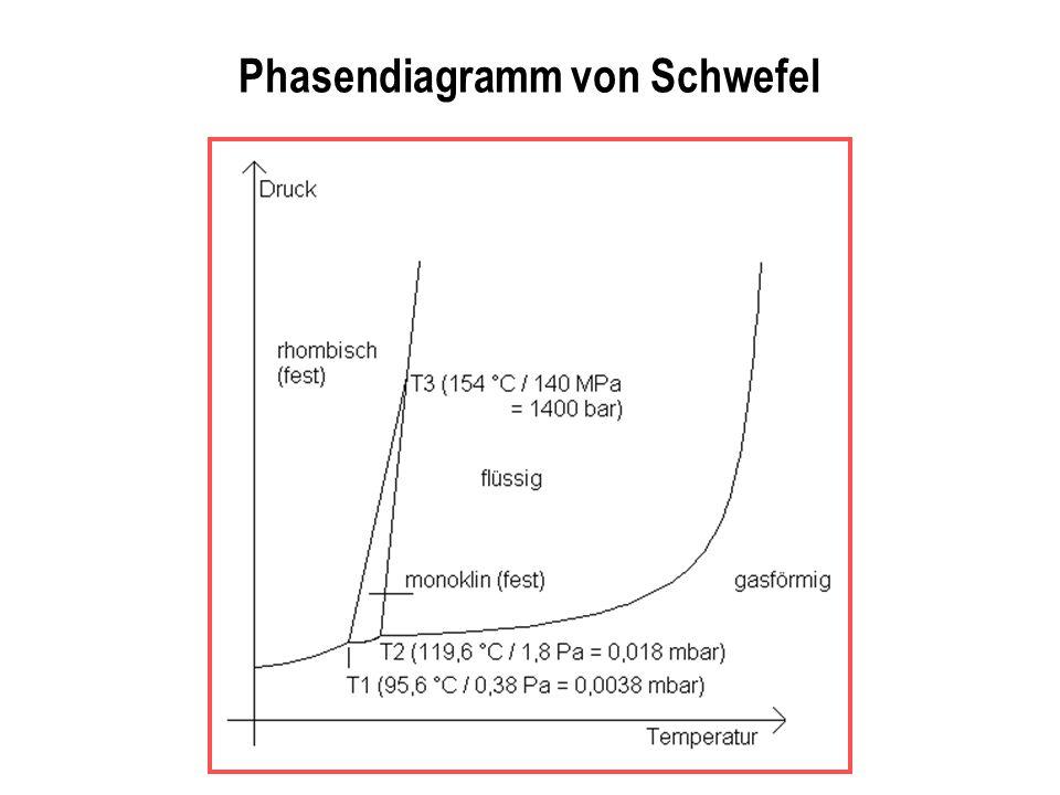 Phasendiagramm von Schwefel