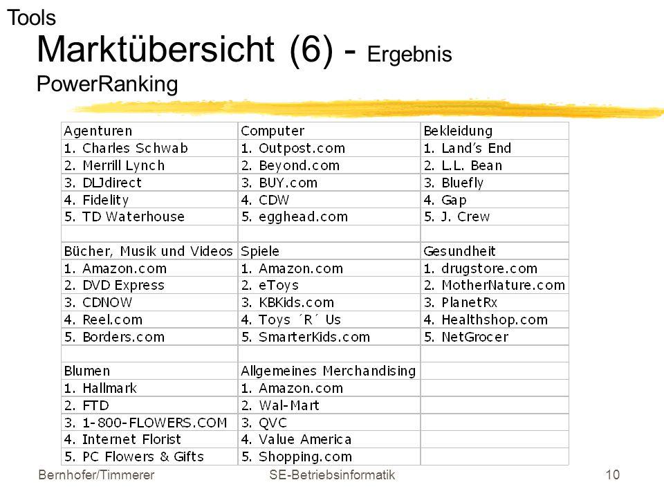 Bernhofer/TimmererSE-Betriebsinformatik10 Marktübersicht (6) - Ergebnis PowerRanking e-business Software und Tools