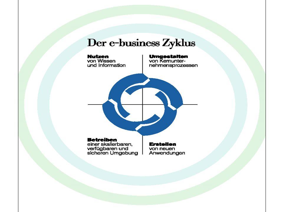 Bernhofer/TimmererSE-Betriebsinformatik29