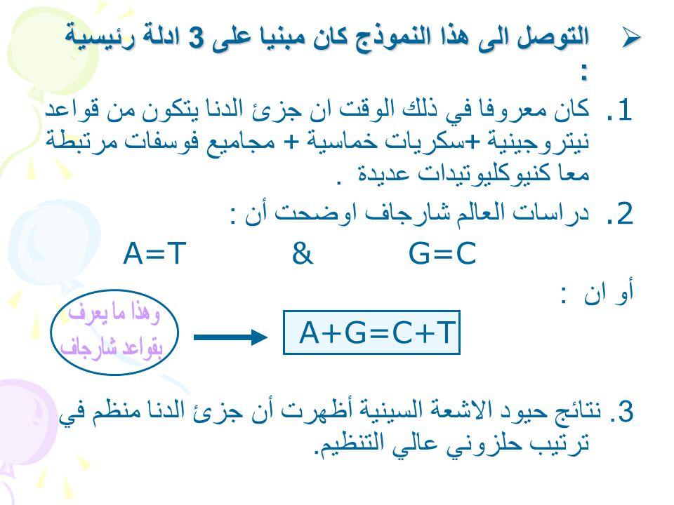  التوصل الى هذا النموذج كان مبنيا على 3 ادلة رئيسية : 1. كان معروفا في ذلك الوقت ان جزئ الدنا يتكون من قواعد نيتروجينية + سكريات خماسية + مجاميع فوسف