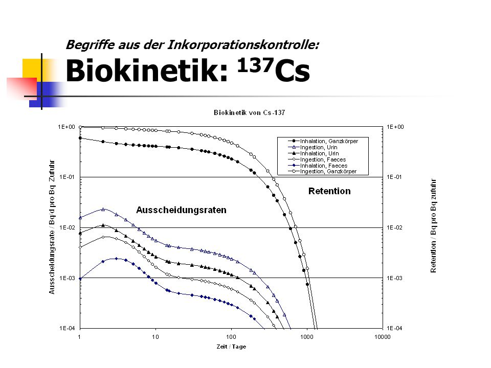 Retention: vereinfachte mathematische Darstellung; Achtung: näherungsweise gültig nur für wenige Radionuklide, streng gültig eigentlich nie Biologische Halbwertzeit: T 1/2,biol.