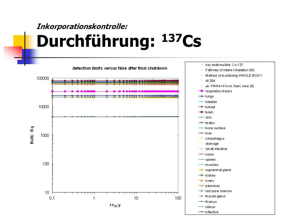 Inkorporationskontrolle: Durchführung: 137 Cs