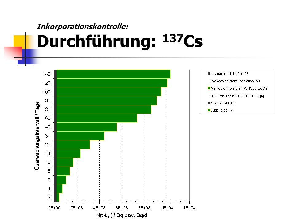 Inkorporationskontrolle: Qualitätssicherung Selektivität: Einzelnuklidbestimmung erforderlich Nachweisgrenze: NWG (E k ) < 1 mSv/Anzahl der Überwachungsintervalle pro Jahr NWG (D k ) < 0,1GW D //Anzahl der Überwachungsintervalle pro Jahr Richtigkeit: - 0,25 < B r < + 0,5 Präzision: S A = S B < 0,4 Effizienz abhängig von Nuklid und Verfahren einige 100 pro Jahr bis einige Tausend pro Jahr
