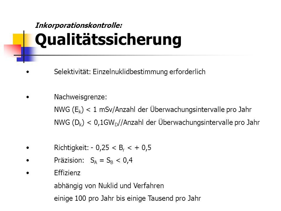 Inkorporationskontrolle: Qualitätssicherung Selektivität: Einzelnuklidbestimmung erforderlich Nachweisgrenze: NWG (E k ) < 1 mSv/Anzahl der Überwachun