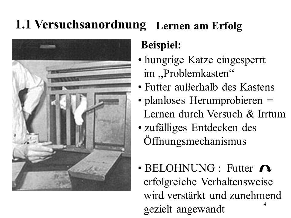 5 1.2 Skinner Verfechter des Behaviorismus kostruierte SKINNER- Box = Versuchskäfig Verhalten: nicht vom subjektiven oder emotionalen Zustand abhängig Ansammlung erlernter Reaktionen auf äußere Reize durch Belohnung (zB.