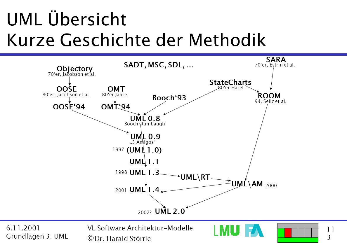 11 3 6.11.2001 Grundlagen 3: UML VL Software Architektur-Modelle  Dr. Harald Störrle UML\RT UML\AM UML 2.0 UML 1.1 UML 1.4 Booch'93 OMT'94OOSE'94 (U