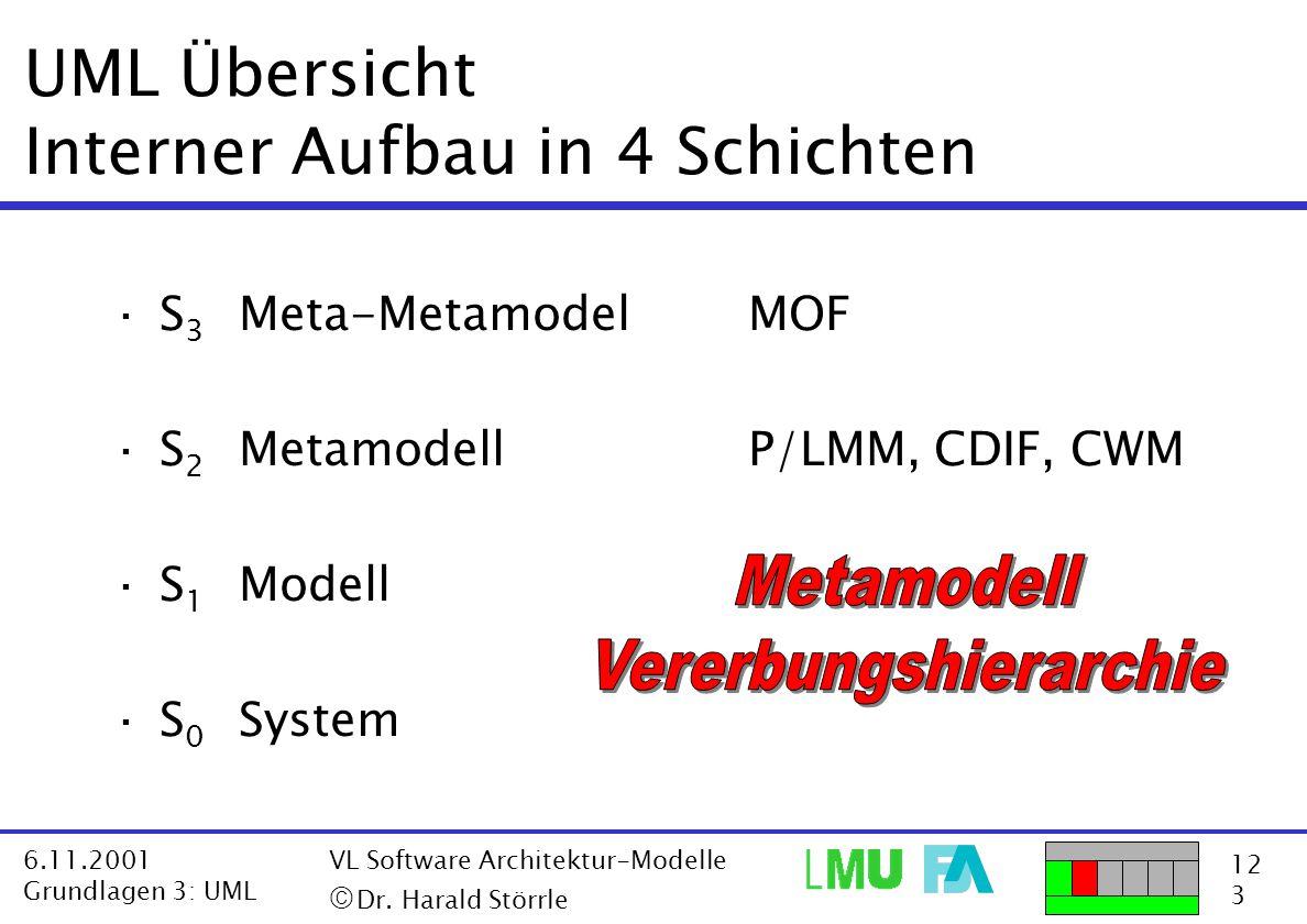 12 3 6.11.2001 Grundlagen 3: UML VL Software Architektur-Modelle  Dr. Harald Störrle UML Übersicht Interner Aufbau in 4 Schichten ·S 3 Meta-Metamode