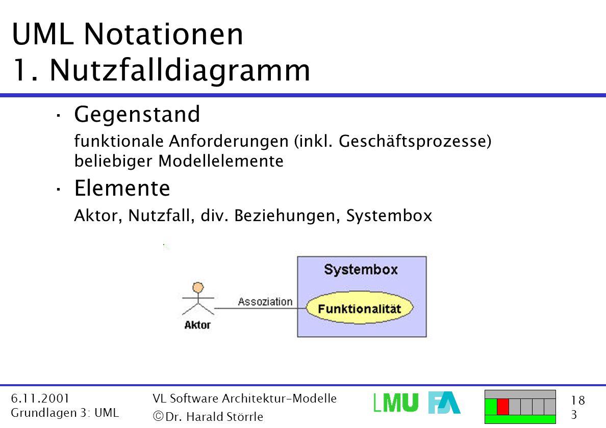 18 3 6.11.2001 Grundlagen 3: UML VL Software Architektur-Modelle  Dr. Harald Störrle UML Notationen 1. Nutzfalldiagramm ·Gegenstand funktionale Anfo