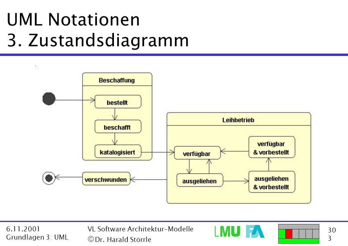 30 3 6.11.2001 Grundlagen 3: UML VL Software Architektur-Modelle  Dr. Harald Störrle UML Notationen 3. Zustandsdiagramm