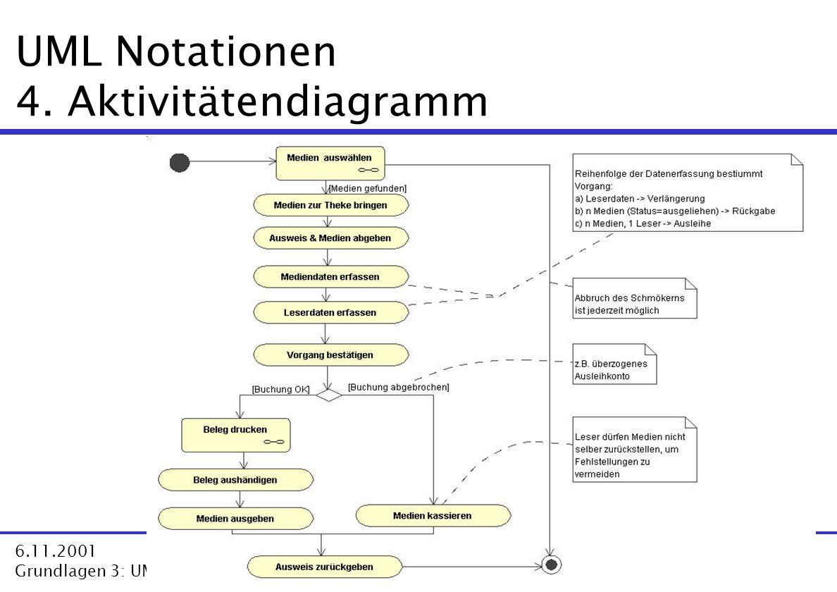 33 3 6.11.2001 Grundlagen 3: UML VL Software Architektur-Modelle  Dr. Harald Störrle UML Notationen 4. Aktivitätendiagramm