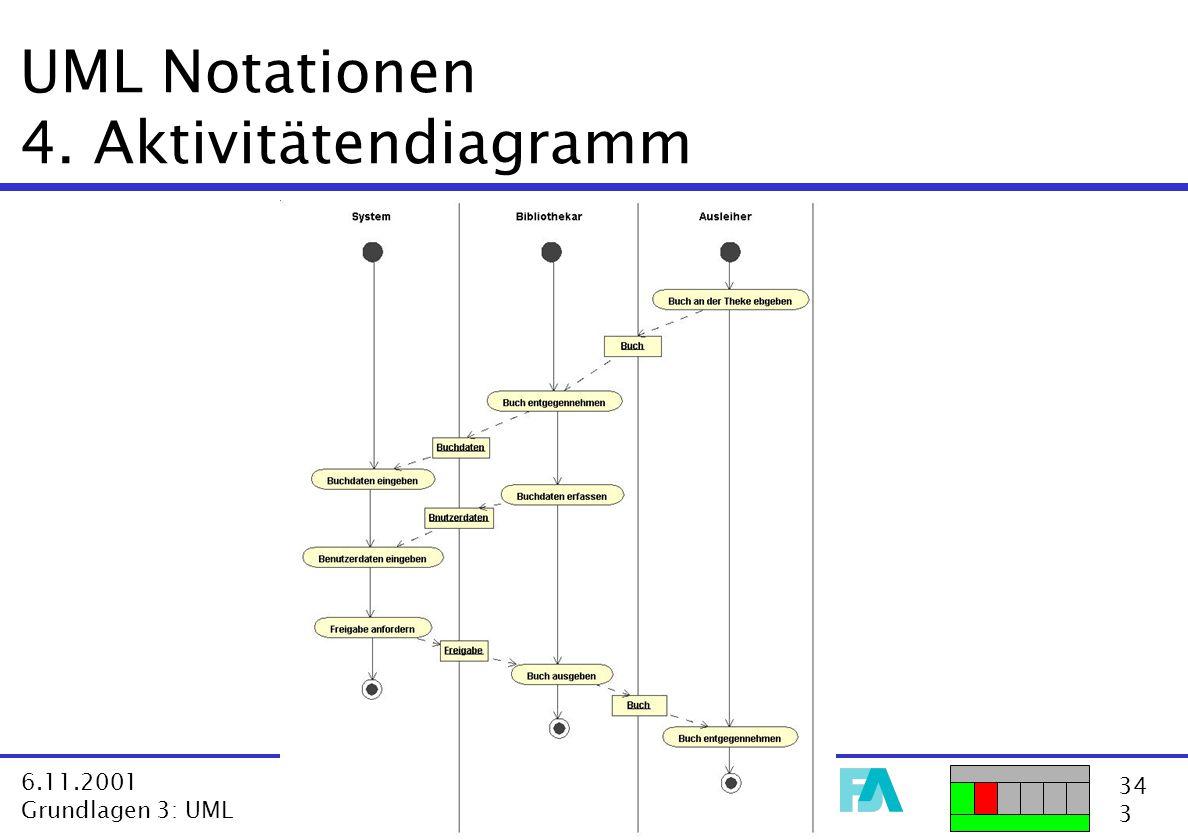 34 3 6.11.2001 Grundlagen 3: UML VL Software Architektur-Modelle  Dr. Harald Störrle UML Notationen 4. Aktivitätendiagramm