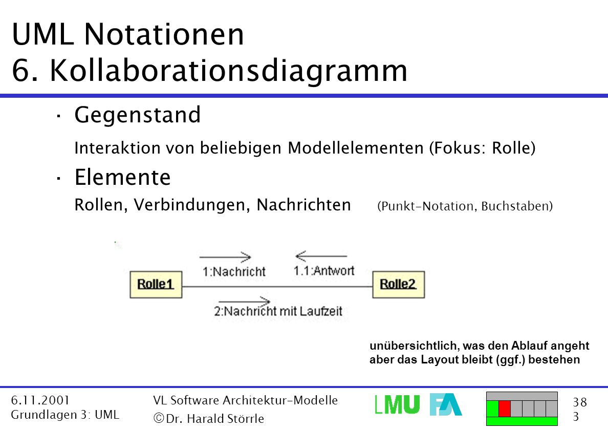 38 3 6.11.2001 Grundlagen 3: UML VL Software Architektur-Modelle  Dr. Harald Störrle UML Notationen 6. Kollaborationsdiagramm ·Gegenstand Interaktio