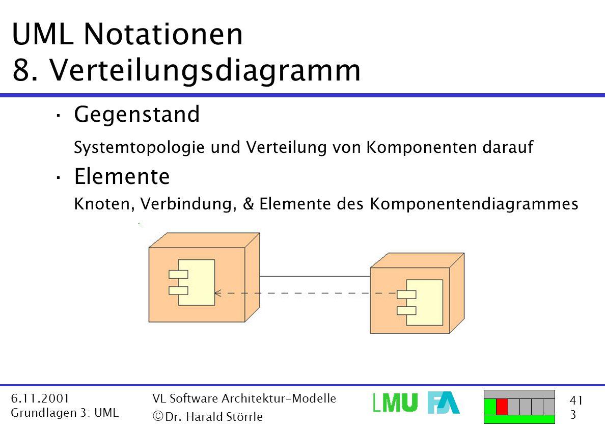 41 3 6.11.2001 Grundlagen 3: UML VL Software Architektur-Modelle  Dr. Harald Störrle UML Notationen 8. Verteilungsdiagramm ·Gegenstand Systemtopolog
